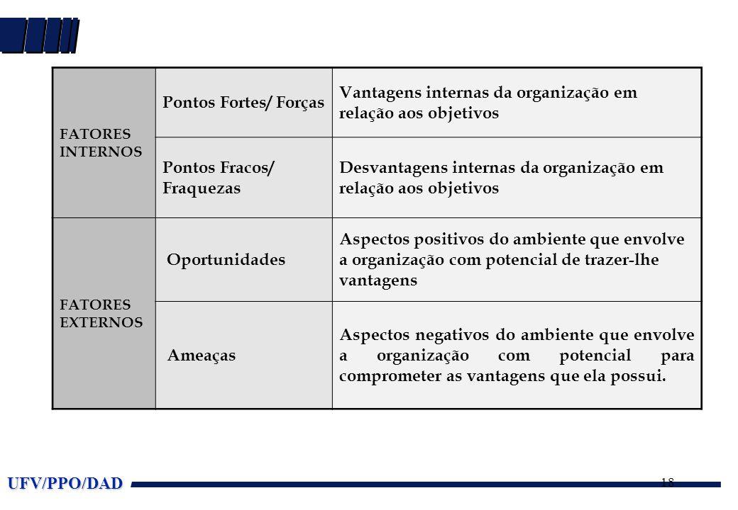 UFV/PPO/DAD 18 FATORES INTERNOS Pontos Fortes/ Forças Vantagens internas da organização em relação aos objetivos Pontos Fracos/ Fraquezas Desvantagens internas da organização em relação aos objetivos FATORES EXTERNOS Oportunidades Aspectos positivos do ambiente que envolve a organização com potencial de trazer-lhe vantagens Ameaças Aspectos negativos do ambiente que envolve a organização com potencial para comprometer as vantagens que ela possui.