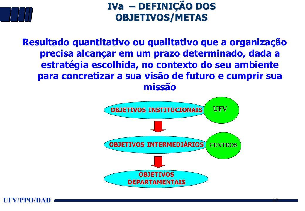 UFV/PPO/DAD 23 IVa – DEFINIÇÃO DOS OBJETIVOS/METAS Resultado quantitativo ou qualitativo que a organização precisa alcançar em um prazo determinado, d