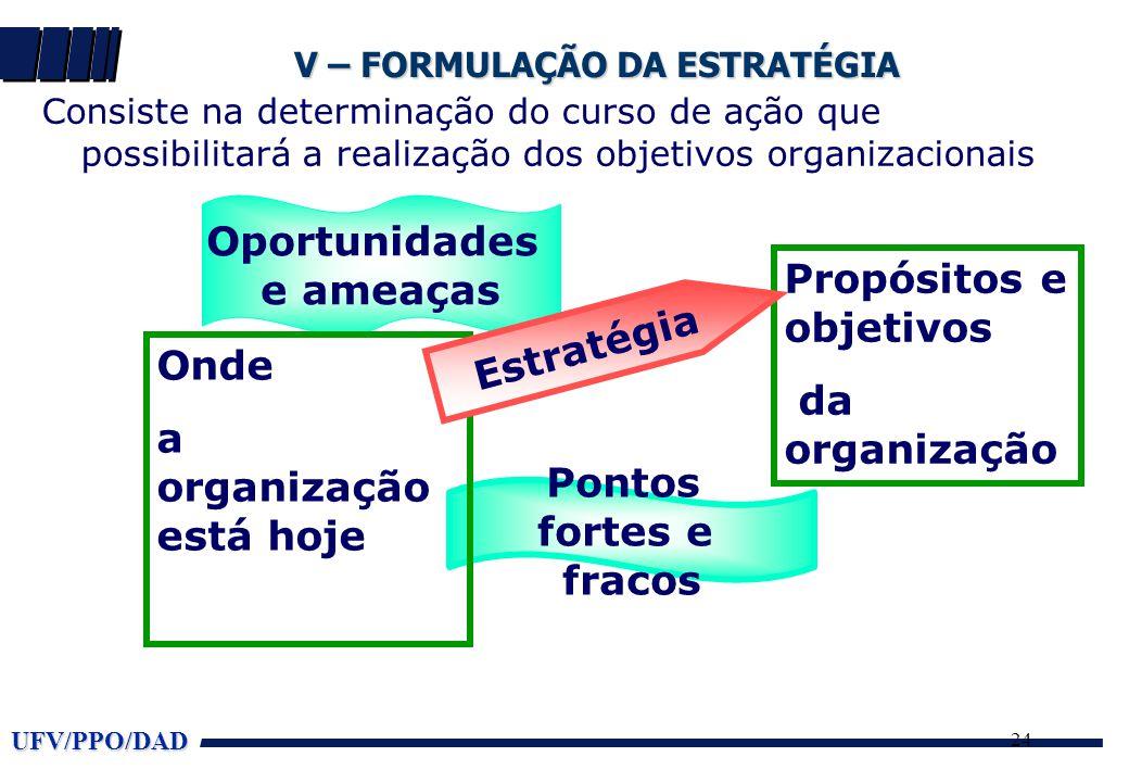 UFV/PPO/DAD 24 V – FORMULAÇÃO DA ESTRATÉGIA Consiste na determinação do curso de ação que possibilitará a realização dos objetivos organizacionais Pontos fortes e fracos Oportunidades e ameaças Onde a organização está hoje Propósitos e objetivos da organização Estratégia
