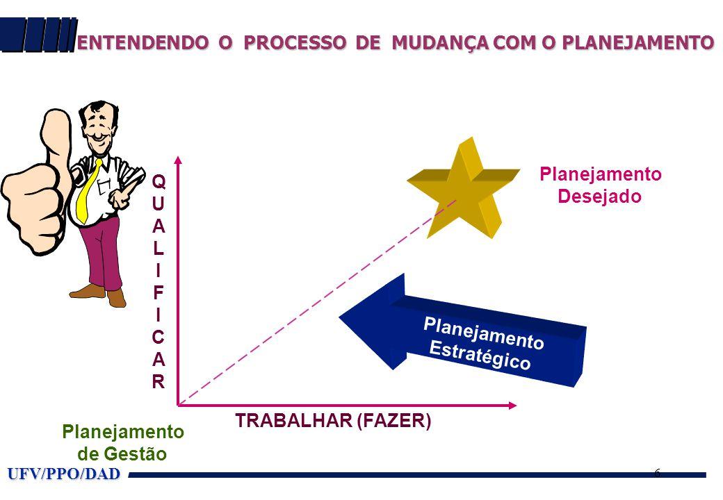 UFV/PPO/DAD 6 ENTENDENDO O PROCESSO DE MUDANÇA COM O PLANEJAMENTO TRABALHAR (FAZER) QUALIFICARQUALIFICAR Planejamento Desejado Planejamento de Gestão Planejamento Estratégico