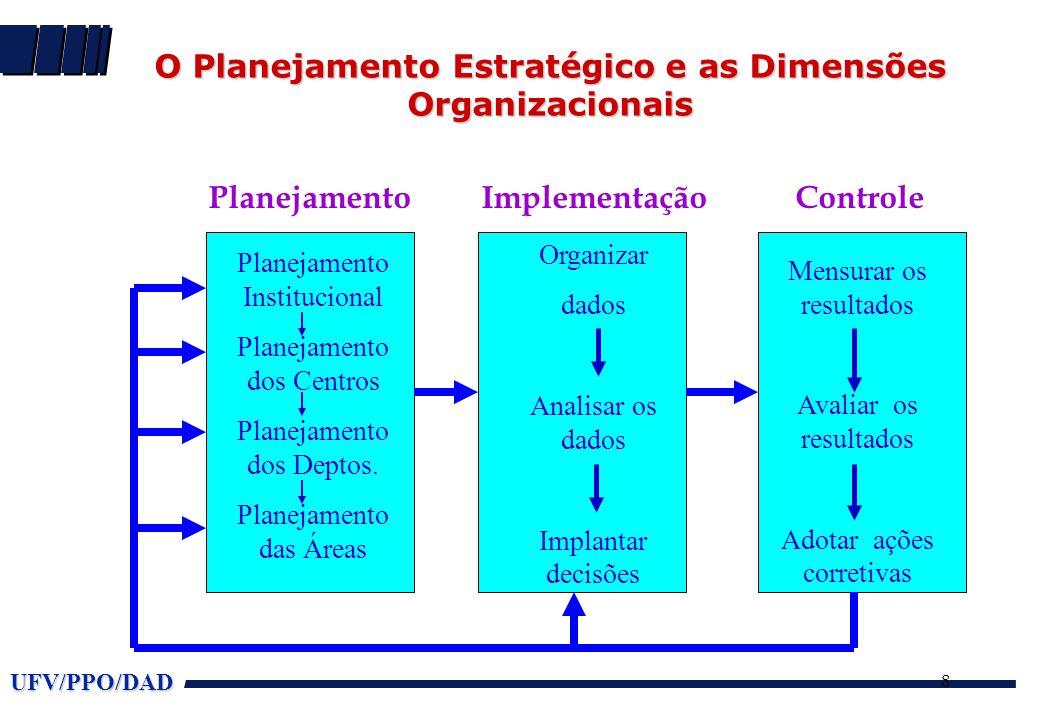 UFV/PPO/DAD 8 O Planejamento Estratégico e as Dimensões Organizacionais O Planejamento Estratégico e as Dimensões Organizacionais Planejamento Institu