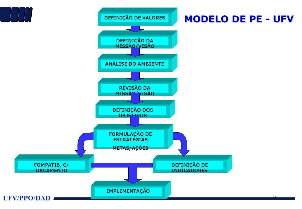 UFV/PPO/DAD 9 MODELO DE PE - UFV DEFINIÇÃO DA MISSÃO/VISÃO COMPATIB. C/ ORÇAMENTO DEFINIÇÃO DE INDICADORES IMPLEMENTAÇÃO DEFINIÇÃO DE VALORES ANÁLISE