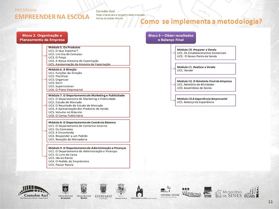 PROGRAMA EMPREENDER NA ESCOLA Corredor Azul Redes Urbanas para a Competitividade e Inovação Política de Cidades Pólis XXI 11 Como se implementa a meto