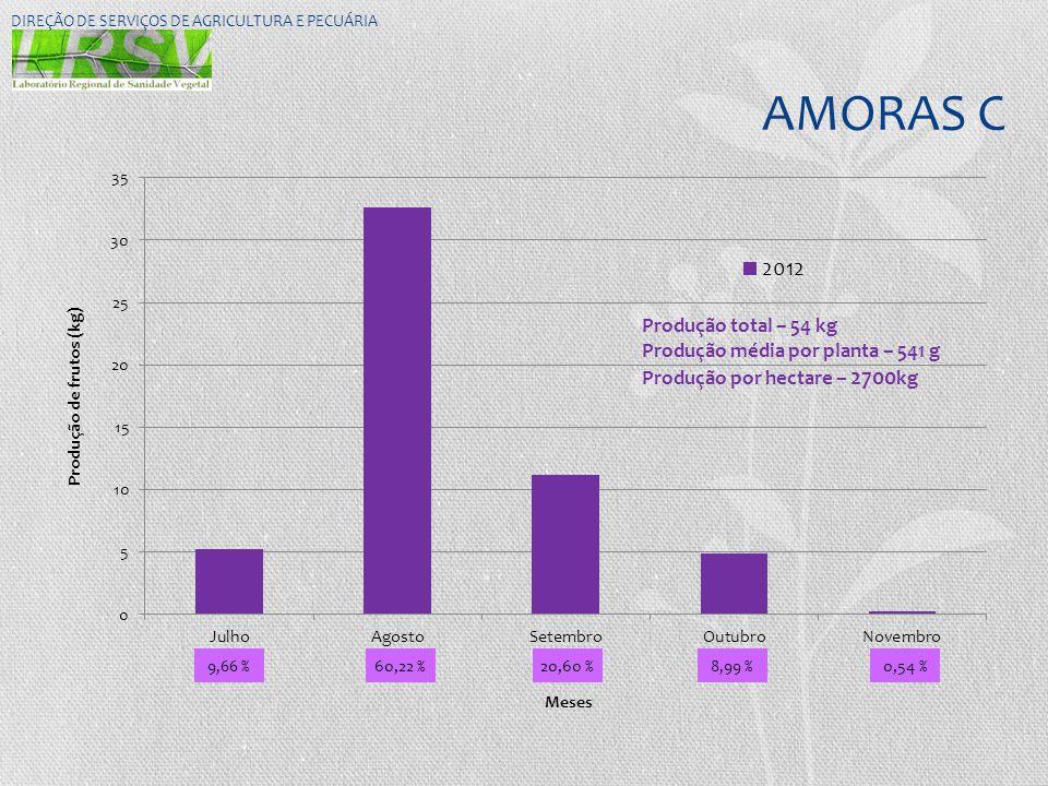 AMORAS C DIREÇÃO DE SERVIÇOS DE AGRICULTURA E PECUÁRIA 9,66 % 20,60 % 8,99 % 60,22 % 0,54 % Produção total – 54 kg Produção média por planta – 541 g P