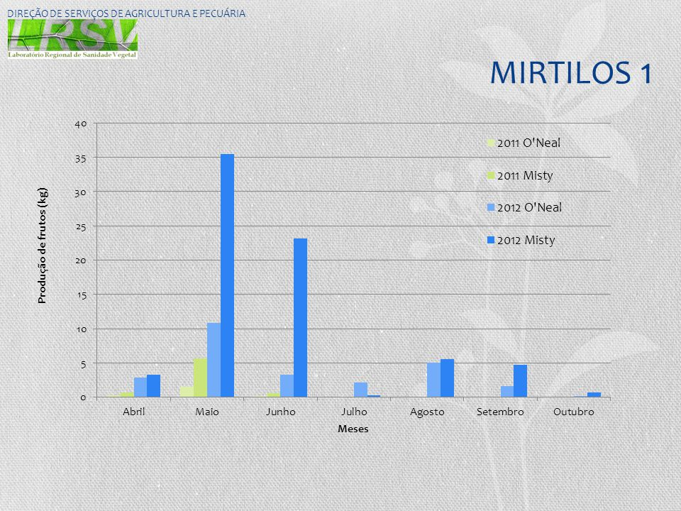 MIRTILOS 1 DIREÇÃO DE SERVIÇOS DE AGRICULTURA E PECUÁRIA