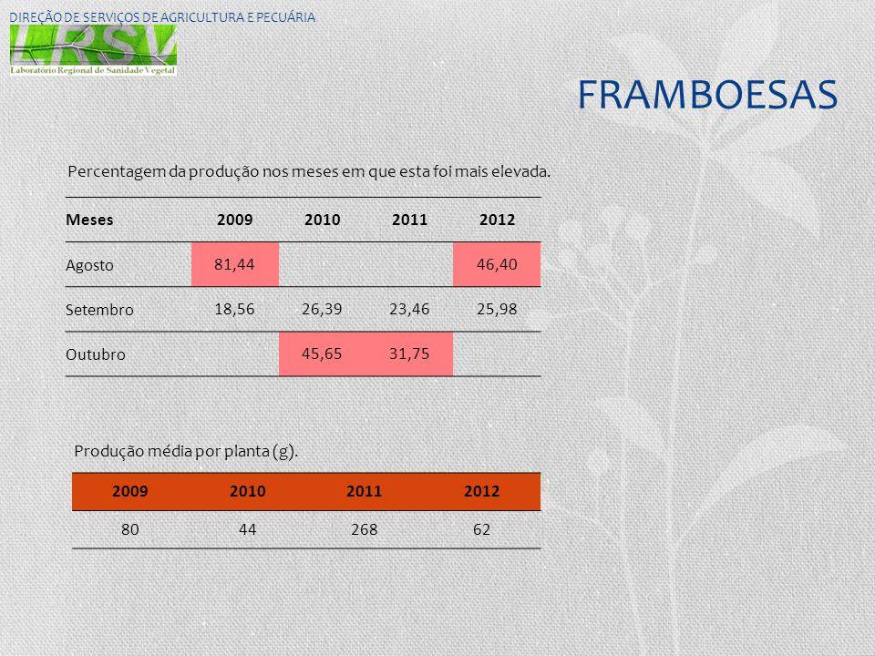 FRAMBOESAS DIREÇÃO DE SERVIÇOS DE AGRICULTURA E PECUÁRIA Meses2009201020112012 Agosto81,4446,40 Setembro18,5626,3923,4625,98 Outubro45,6531,75 Percent