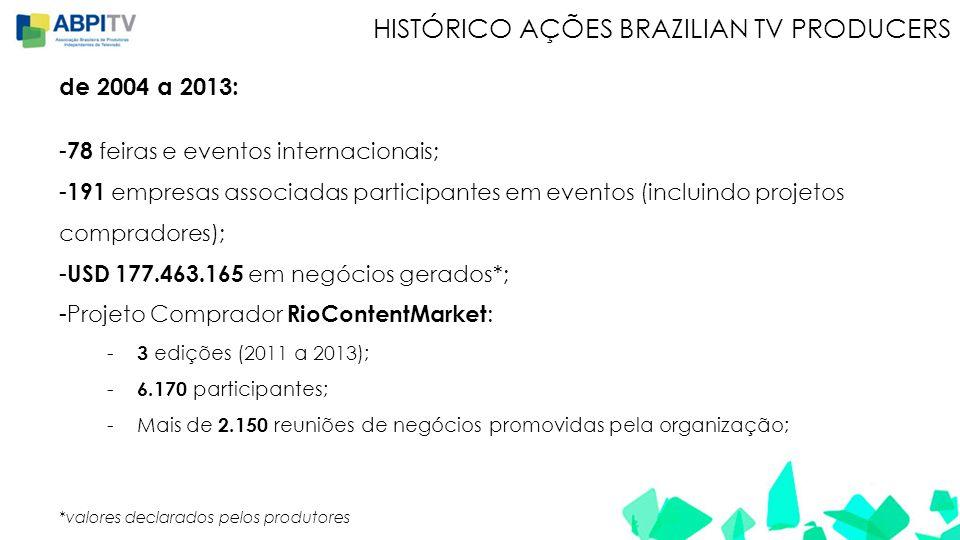 HISTÓRICO AÇÕES BRAZILIAN TV PRODUCERS de 2004 a 2013: - 78 feiras e eventos internacionais; - 191 empresas associadas participantes em eventos (incluindo projetos compradores); - USD 177.463.165 em negócios gerados*; -Projeto Comprador RioContentMarket : - 3 edições (2011 a 2013); - 6.170 participantes; -Mais de 2.150 reuniões de negócios promovidas pela organização; *valores declarados pelos produtores