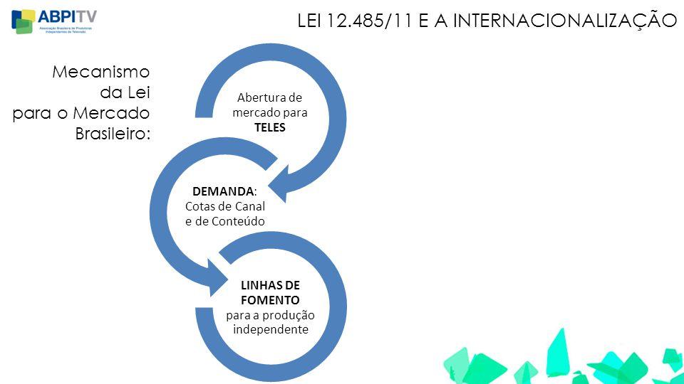 LEI 12.485/11 E A INTERNACIONALIZAÇÃO Abertura de mercado para TELES DEMANDA: Cotas de Canal e de Conteúdo LINHAS DE FOMENTO para a produção independente Mecanismo da Lei para o Mercado Brasileiro: