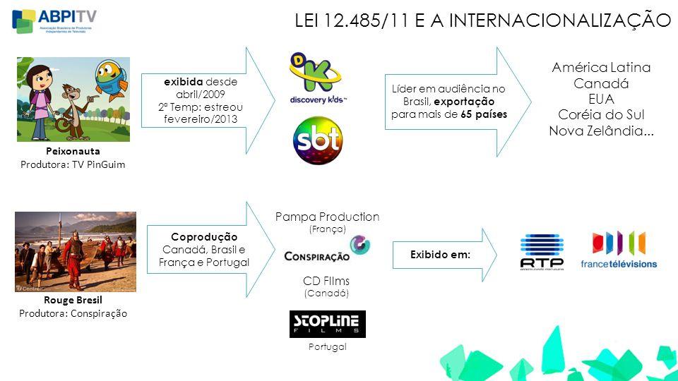 LEI 12.485/11 E A INTERNACIONALIZAÇÃO Peixonauta Produtora: TV PinGuim exibida desde abril/2009 2ª Temp: estreou fevereiro/2013 Líder em audiência no