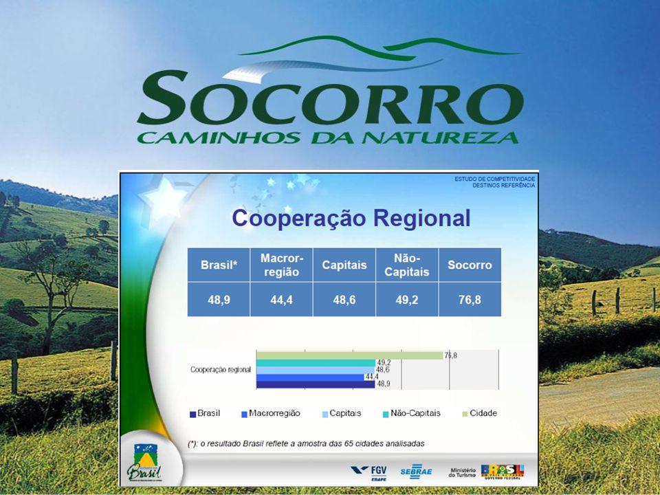 Promoção e Comercialização Distância de Centros Emissores Boca a Boca Internet Mídia Espontânea Agências e Operadoras Circuito das Águas - Feiras