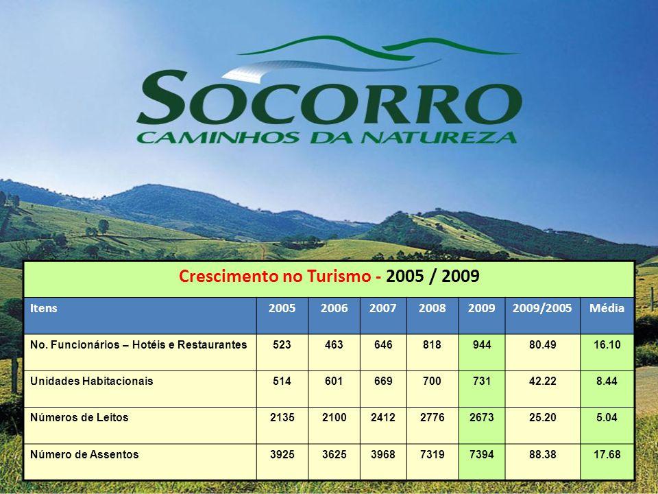 Crescimento no Turismo - 2005 / 2009 Itens200520062007200820092009/2005Média No. Funcionários – Hotéis e Restaurantes52346364681894480.4916.10 Unidade