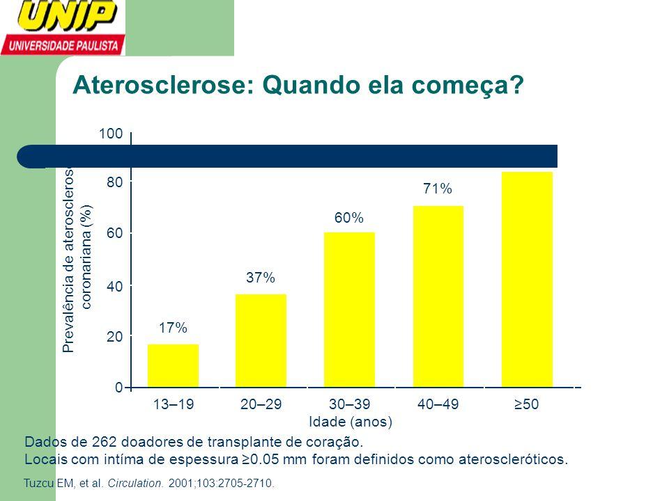 Aterosclerose: Quando ela começa? 100 60 40 20 0 Prevalência de aterosclerose coronariana (%) 13–1920–2930–3940–49≥50 Idade (anos) 17% 37% 60% 71% 85%