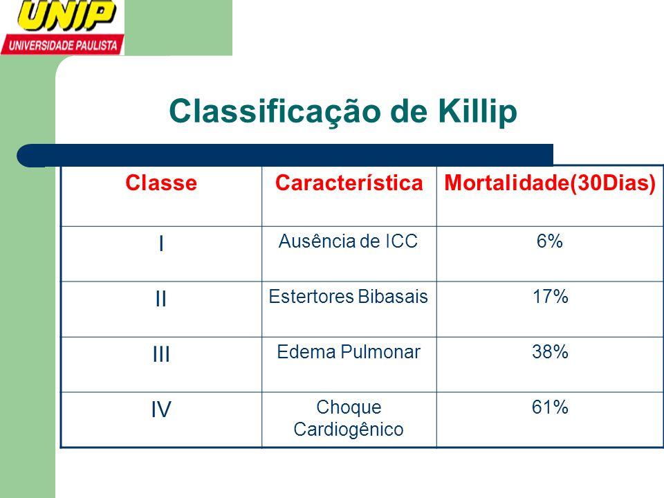 ClasseCaracterísticaMortalidade(30Dias) I Ausência de ICC6% II Estertores Bibasais17% III Edema Pulmonar38% IV Choque Cardiogênico 61%