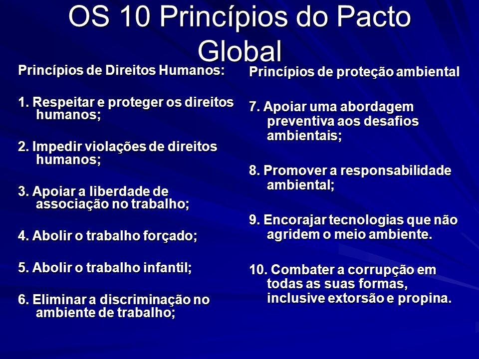 PACTO GLOBAL DA ONU + BRASIL