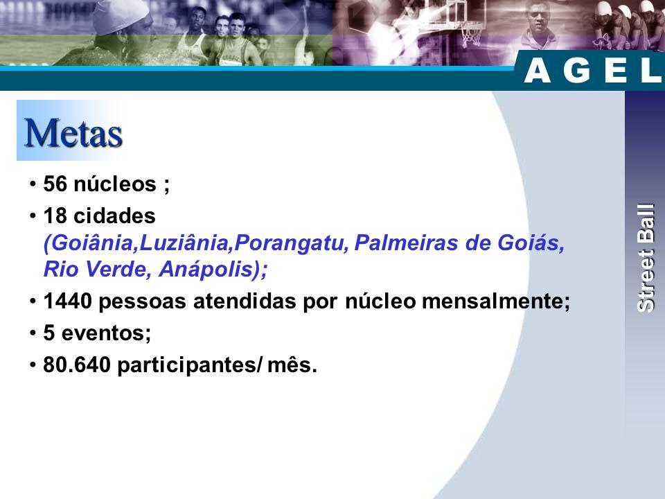 Street Ball Metas •56 núcleos ; •18 cidades (Goiânia,Luziânia,Porangatu, Palmeiras de Goiás, Rio Verde, Anápolis); •1440 pessoas atendidas por núcleo mensalmente; •5 eventos; •80.640 participantes/ mês.