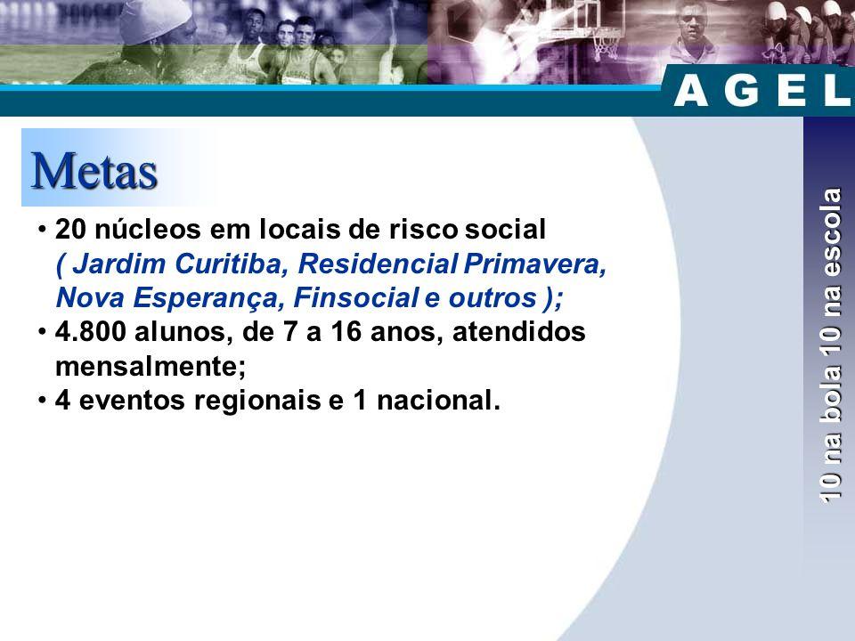 10 na bola 10 na escola Metas •20 núcleos em locais de risco social ( Jardim Curitiba, Residencial Primavera, Nova Esperança, Finsocial e outros ); •4.800 alunos, de 7 a 16 anos, atendidos mensalmente; •4 eventos regionais e 1 nacional.