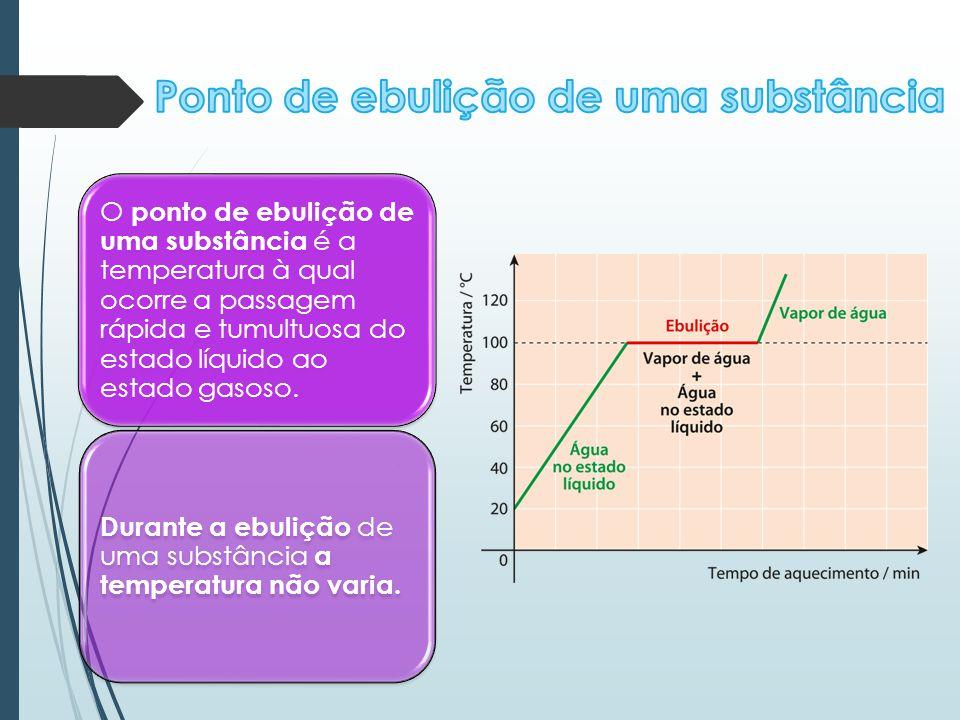 O ponto de ebulição de uma substância é a temperatura à qual ocorre a passagem rápida e tumultuosa do estado líquido ao estado gasoso. Durante a ebuli
