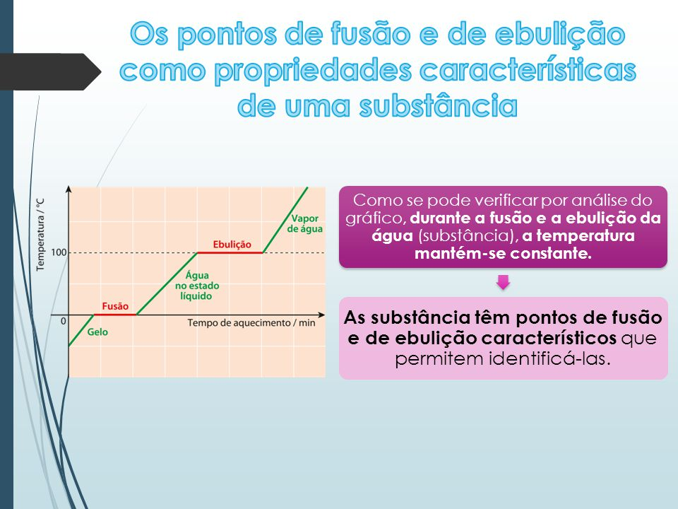 Como se pode verificar por análise do gráfico, durante a fusão e a ebulição da água (substância), a temperatura mantém-se constante. As substância têm