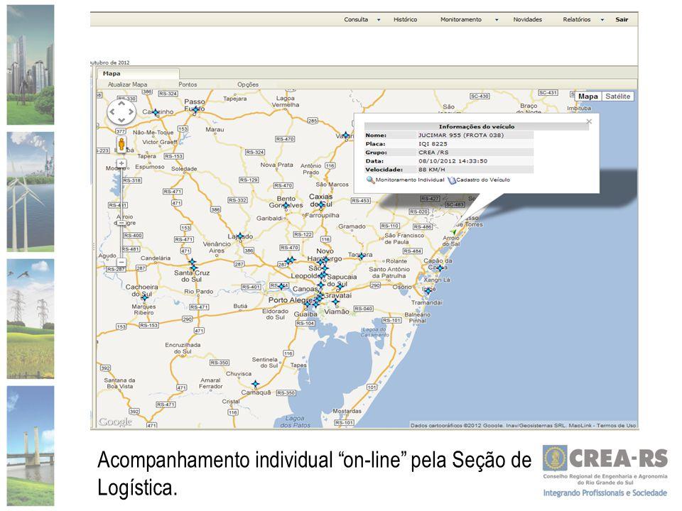 Controle Gastos Seção logística lança todos os dados no Sistema Corpororativo do Crea-RS.
