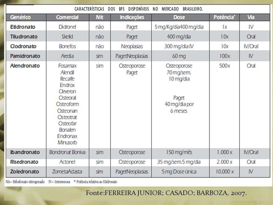 Fonte:FERREIRA JUNIOR; CASADO; BARBOZA, 2007.