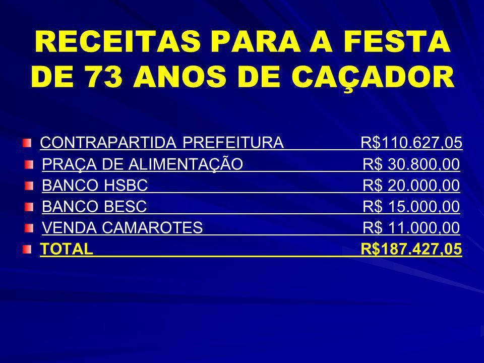 RECEITAS PARA A FESTA DE 73 ANOS DE CAÇADOR CONTRAPARTIDA PREFEITURA R$110.627,05 PRAÇA DE ALIMENTAÇÃOR$ 30.800,00 BANCO HSBCR$ 20.000,00 BANCO BESCR$ 15.000,00 VENDA CAMAROTESR$ 11.000,00 TOTAL R$187.427,05