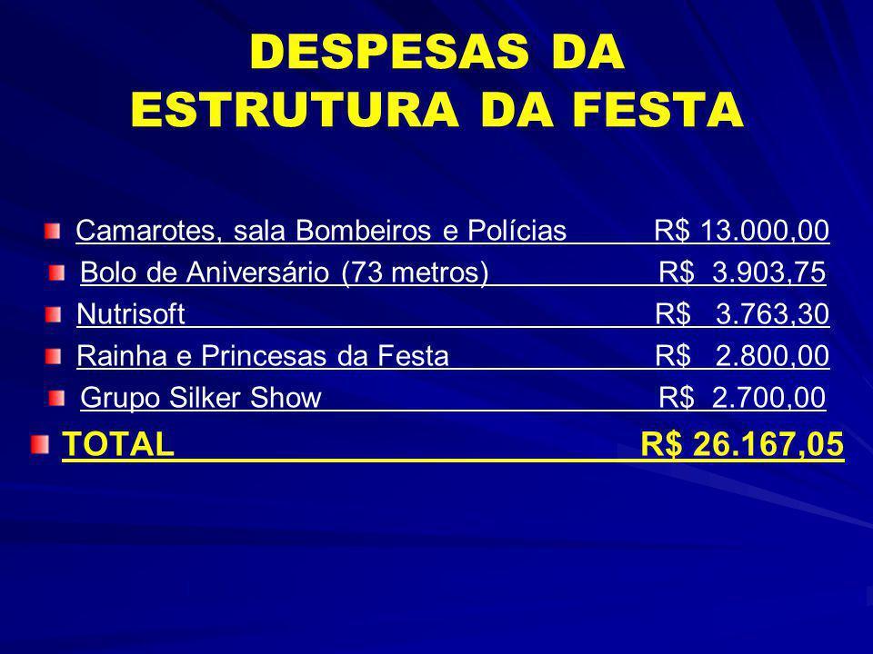 TOTALIZANDO DESPESAS RECEITAS R$ 187.427,05 DESPESAS R$ 187.427,05