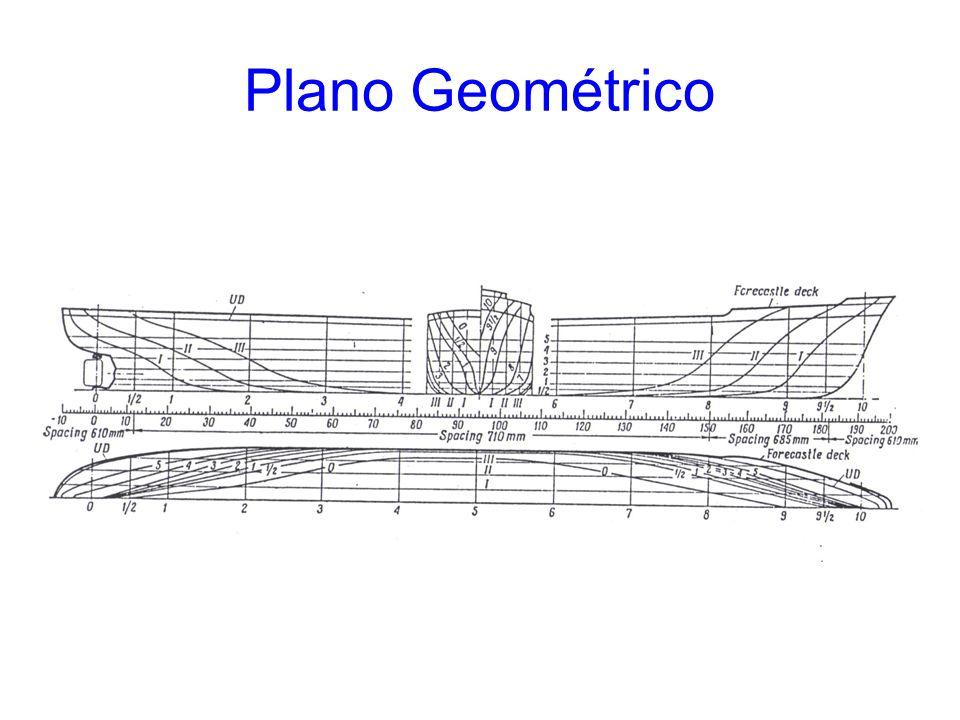 Elementos planificáveis •Realmente planificáveis –Planos –Cilindricos –Cónicos •Virtualmente planificáveis –2ª Curvatura principal muito pequena •Raio de curvatura superior a 3 Km.