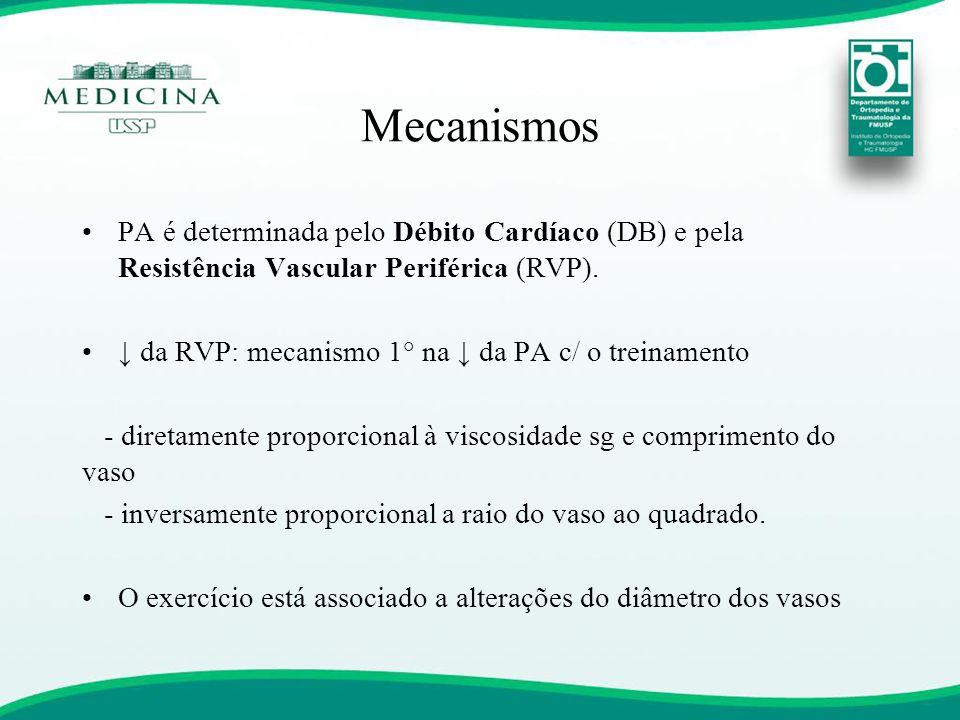 Mecanismos •PA é determinada pelo Débito Cardíaco (DB) e pela Resistência Vascular Periférica (RVP). •↓ da RVP: mecanismo 1° na ↓ da PA c/ o treinamen