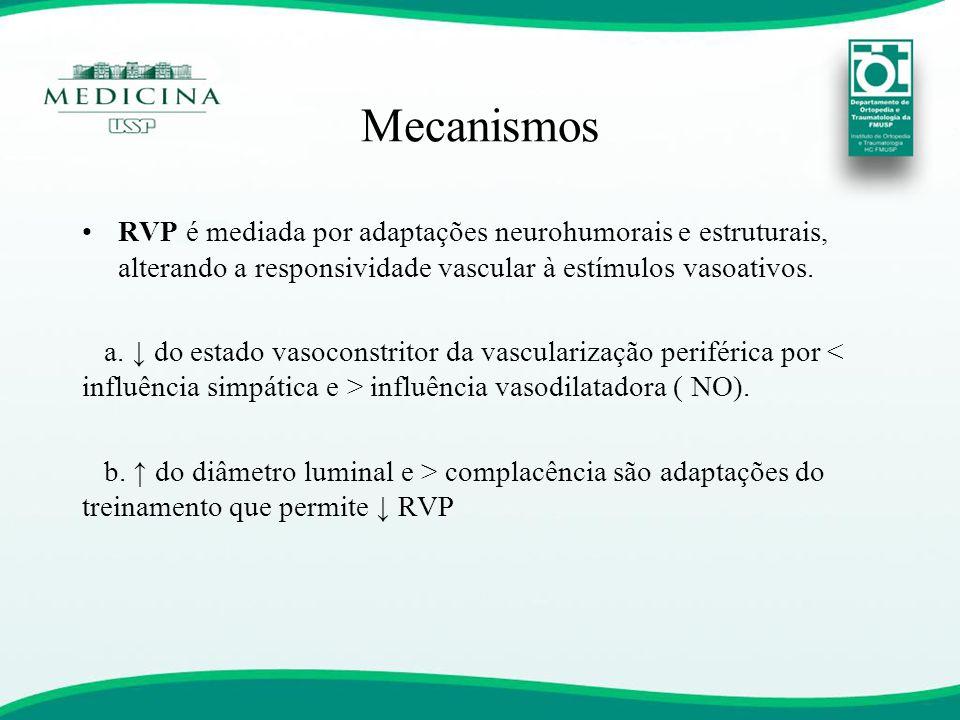 Mecanismos •RVP é mediada por adaptações neurohumorais e estruturais, alterando a responsividade vascular à estímulos vasoativos. a. ↓ do estado vasoc