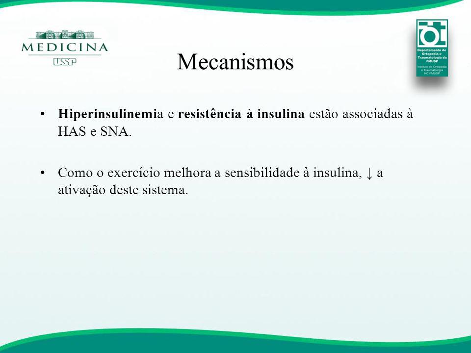 Mecanismos •Hiperinsulinemia e resistência à insulina estão associadas à HAS e SNA. •Como o exercício melhora a sensibilidade à insulina, ↓ a ativação