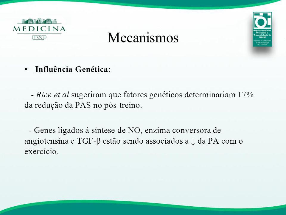 Mecanismos •Influência Genética: - Rice et al sugeriram que fatores genéticos determinariam 17% da redução da PAS no pós-treino. - Genes ligados á sín