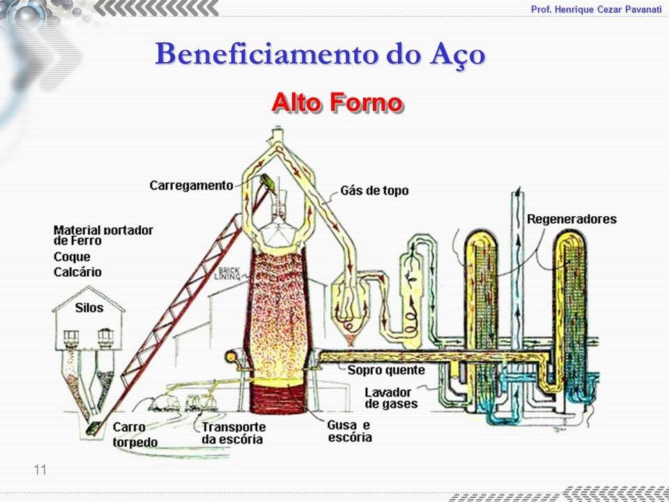 Prof. Henrique Cezar Pavanati Beneficiamento do Aço 11 Alto Forno