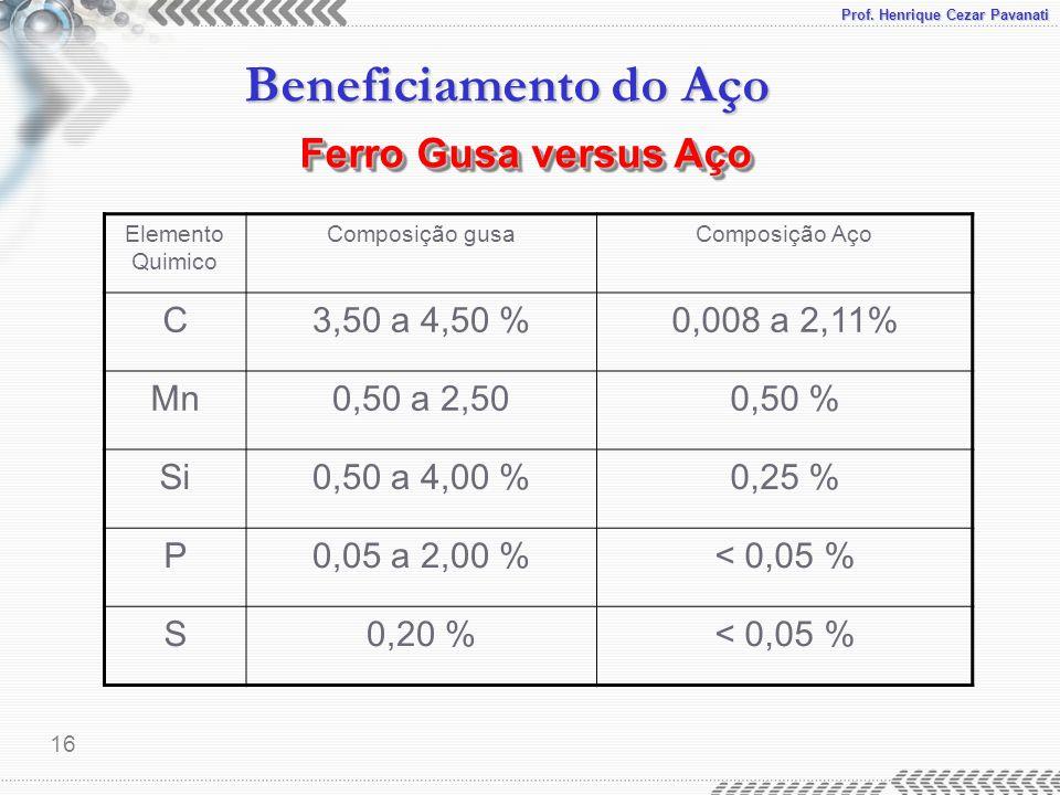 Prof. Henrique Cezar Pavanati Beneficiamento do Aço 16 Ferro Gusa versus Aço Elemento Quimico Composição gusaComposição Aço C3,50 a 4,50 %0,008 a 2,11