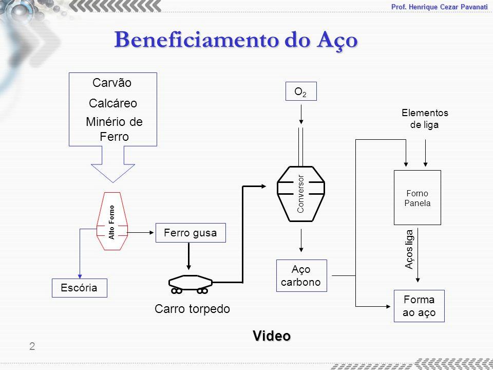 Prof. Henrique Cezar Pavanati Beneficiamento do Aço 2 Escória Alto Forno Carvão Calcáreo Minério de Ferro Ferro gusaO2O2 Aço carbono Forma ao aço Carr