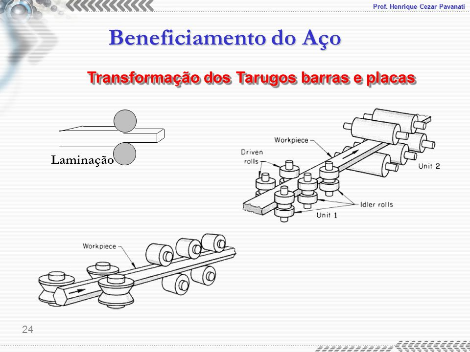Prof. Henrique Cezar Pavanati Beneficiamento do Aço 24 Laminação Transformação dos Tarugos barras e placas