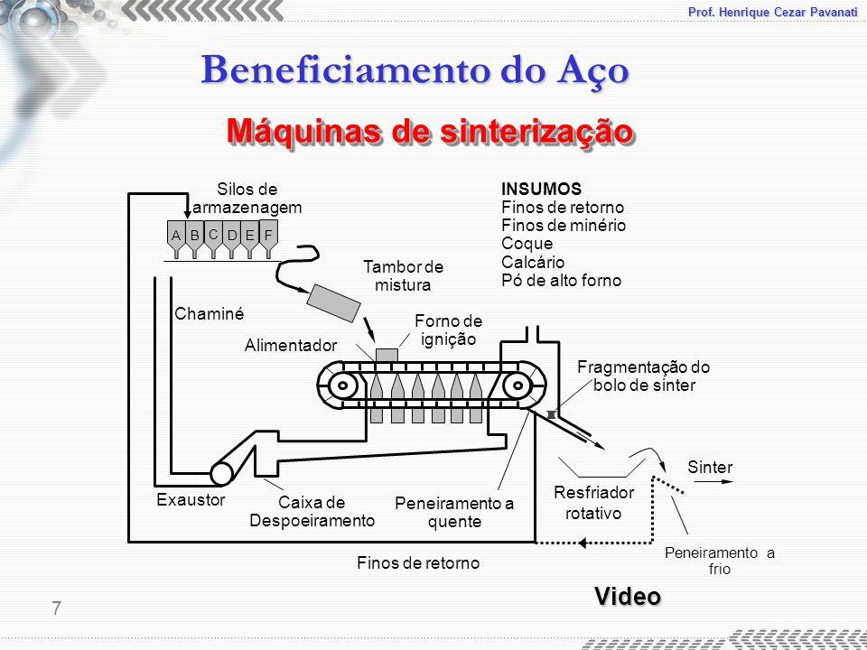 Prof. Henrique Cezar Pavanati Beneficiamento do Aço 7 Forno de ignição Alimentador Chaminé Exaustor Caixa de Despoeiramento Tambor de mistura AB C DEF