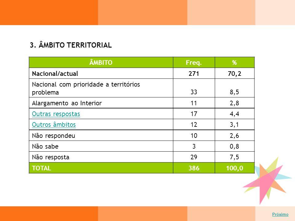3. ÂMBITO TERRITORIAL Próximo ÂMBITOFreq.% Nacional/actual27170,2 Nacional com prioridade a territórios problema338,5 Alargamento ao Interior112,8 Out