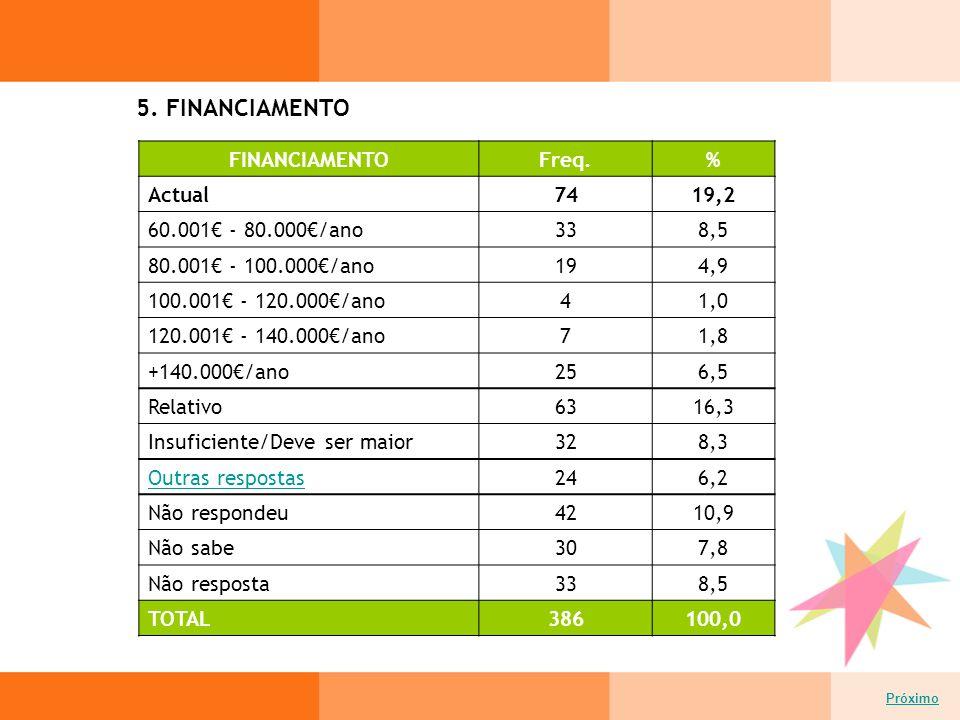 5. FINANCIAMENTO Próximo FINANCIAMENTOFreq.% Actual7419,2 60.001€ - 80.000€/ano338,5 80.001€ - 100.000€/ano194,9 100.001€ - 120.000€/ano41,0 120.001€