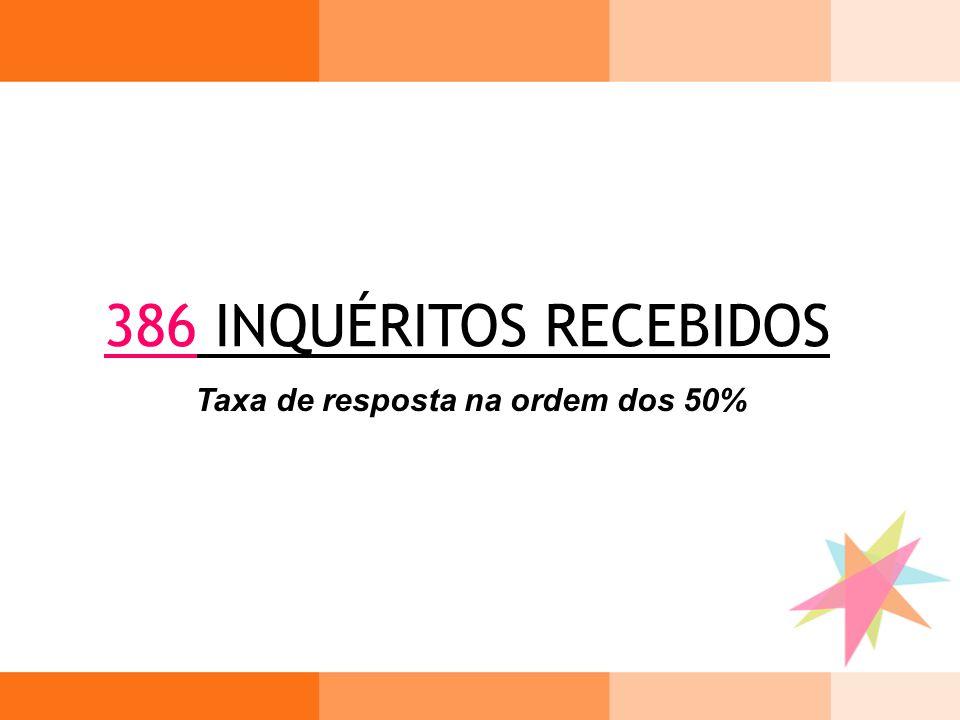 386 INQUÉRITOS RECEBIDOS Taxa de resposta na ordem dos 50%