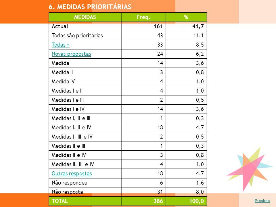 6. MEDIDAS PRIORITÁRIAS Próximo MEDIDASFreq.% Actual16141,7 Todas são prioritárias4311,1 Todas +338,5 Novas propostas246,2 Medida I143,6 Medida II30,8