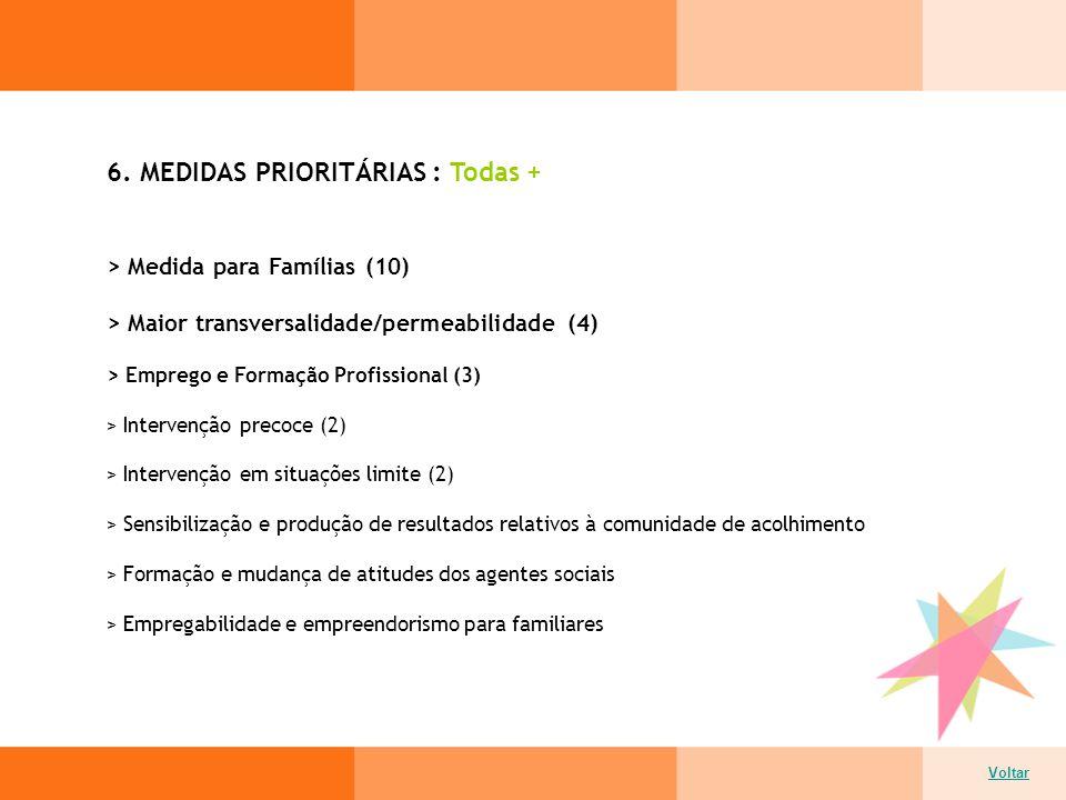 6. MEDIDAS PRIORITÁRIAS : Todas + Voltar > Medida para Famílias (10) > Maior transversalidade/permeabilidade (4) > Emprego e Formação Profissional (3)