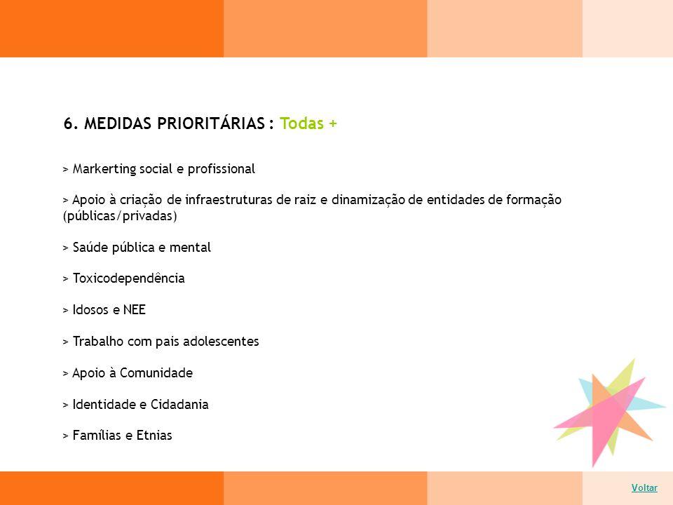 6. MEDIDAS PRIORITÁRIAS : Todas + Voltar > Markerting social e profissional > Apoio à criação de infraestruturas de raiz e dinamização de entidades de