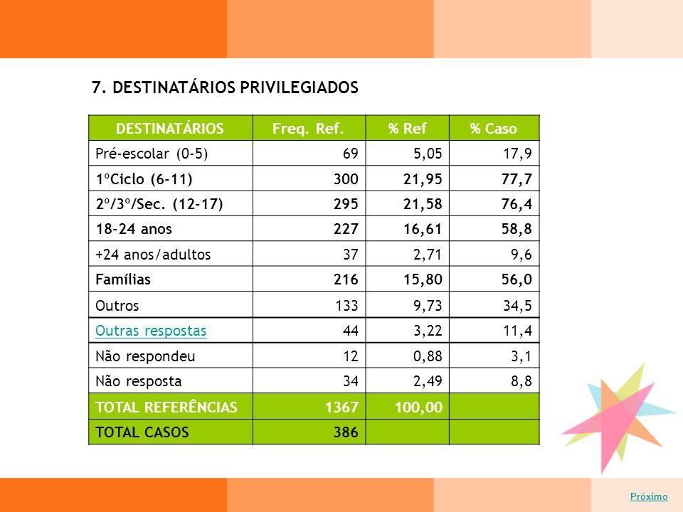 7. DESTINATÁRIOS PRIVILEGIADOS Próximo DESTINATÁRIOSFreq.