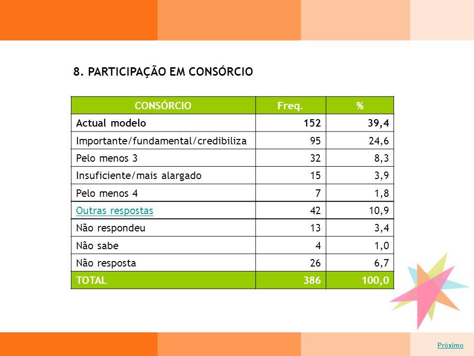 8. PARTICIPAÇÃO EM CONSÓRCIO Próximo CONSÓRCIOFreq.% Actual modelo15239,4 Importante/fundamental/credibiliza9524,6 Pelo menos 3328,3 Insuficiente/mais