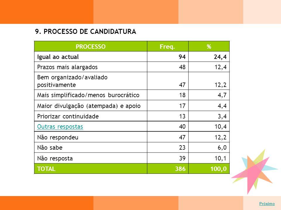 9. PROCESSO DE CANDIDATURA Próximo PROCESSOFreq.% Igual ao actual9424,4 Prazos mais alargados4812,4 Bem organizado/avaliado positivamente4712,2 Mais s