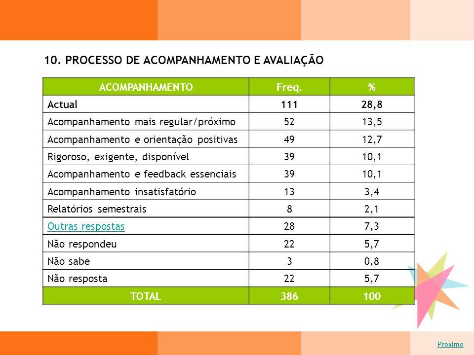 10. PROCESSO DE ACOMPANHAMENTO E AVALIAÇÃO Próximo ACOMPANHAMENTOFreq.% Actual11128,8 Acompanhamento mais regular/próximo5213,5 Acompanhamento e orien