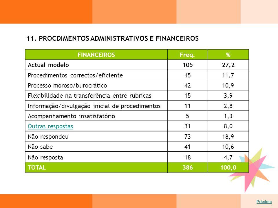11. PROCDIMENTOS ADMINISTRATIVOS E FINANCEIROS Próximo FINANCEIROSFreq.% Actual modelo10527,2 Procedimentos correctos/eficiente4511,7 Processo moroso/
