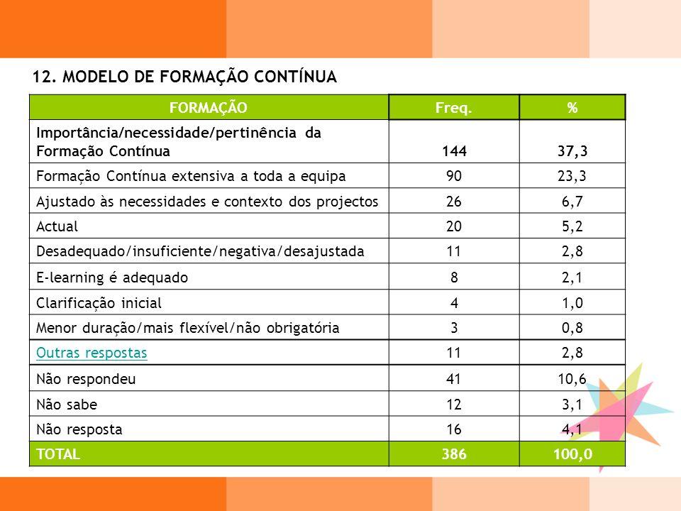 12. MODELO DE FORMAÇÃO CONTÍNUA FORMAÇÃOFreq.% Importância/necessidade/pertinência da Formação Contínua14437,3 Formação Contínua extensiva a toda a eq