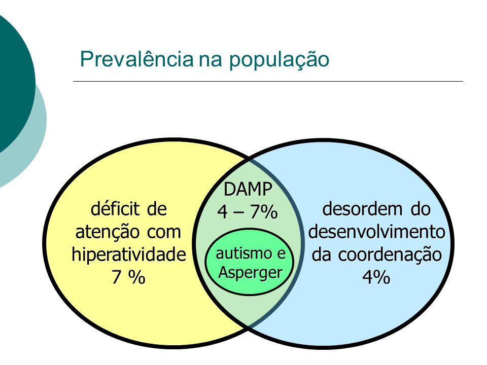 Prevalência na população déficit de atenção com hiperatividade 7 % déficit de atenção com hiperatividade 7 % desordem do desenvolvimento da coordenação 4% desordem do desenvolvimento da coordenação 4% DAMP 4 – 7% DAMP 4 – 7% autismo e Asperger autismo e Asperger