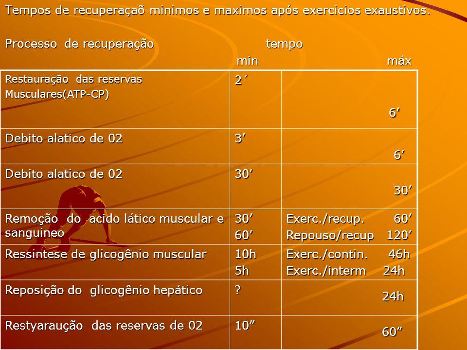 Tempos de recuperaçaõ minimos e maximos após exercicios exaustivos. Processo de recuperação tempo min máx min máx Restauração das reservas Musculares(